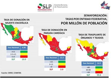 San Luis Potosí, líder en donaciones y trasplantes de órganos a nivel nacional