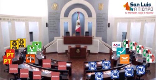 PAN y MORENA tendrán las bancadas más grandes en el Congreso local