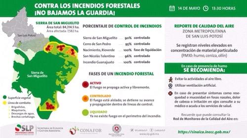 Da a conocer Gobierno del Estado, infografia actualizada con estatus de incendios y calidad del aire