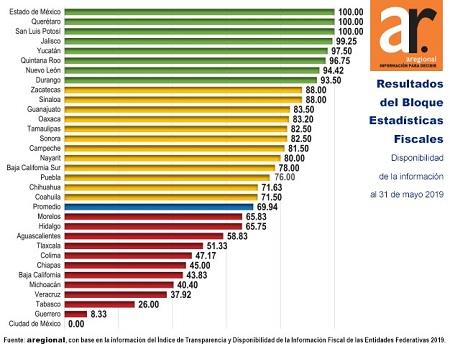 Gobierno del Estado cumple al 100% en transparencia fiscal: Aregional