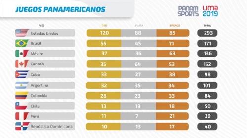 Histórica participación de México en Juegos Panamericanos, lograron 136 medallas