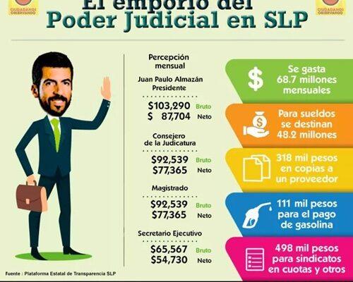 Denuncian gasto excesivo en el Poder Judicial